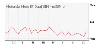 Wykres zmian popularności telefonu Motorola Moto E7 Dual SIM