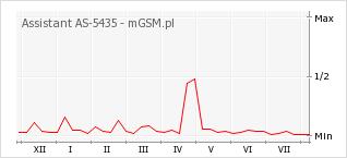 Wykres zmian popularności telefonu Assistant AS-5435