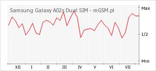 Wykres zmian popularności telefonu Samsung Galaxy A02s Dual SIM