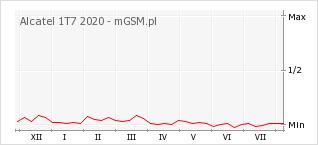 Wykres zmian popularności telefonu Alcatel 1T7 2020