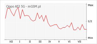 Wykres zmian popularności telefonu Oppo A53 5G