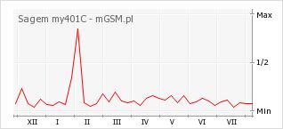 Wykres zmian popularności telefonu Sagem my401C