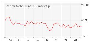 Wykres zmian popularności telefonu Redmi Note 9 Pro 5G