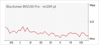 Wykres zmian popularności telefonu Blackview BV5100 Pro