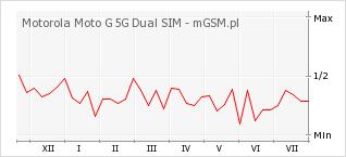 Wykres zmian popularności telefonu Motorola Moto G 5G Dual SIM