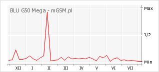 Wykres zmian popularności telefonu BLU G50 Mega