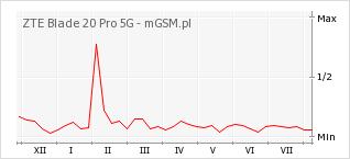 Wykres zmian popularności telefonu ZTE Blade 20 Pro 5G
