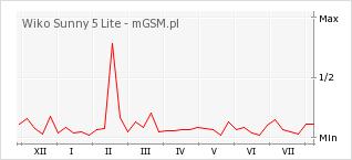 Wykres zmian popularności telefonu Wiko Sunny 5 Lite