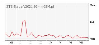 Wykres zmian popularności telefonu ZTE Blade V2021 5G