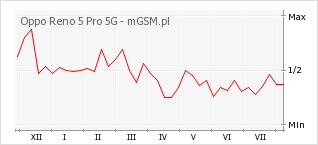 Wykres zmian popularności telefonu Oppo Reno 5 Pro 5G