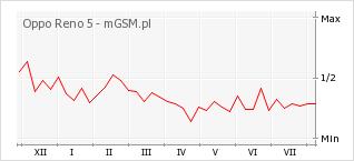 Wykres zmian popularności telefonu Oppo Reno 5