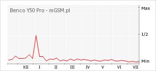 Wykres zmian popularności telefonu Benco Y50 Pro