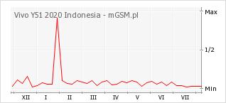 Wykres zmian popularności telefonu Vivo Y51 2020 Indonesia