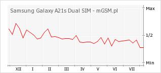 Wykres zmian popularności telefonu Samsung Galaxy A21s Dual SIM