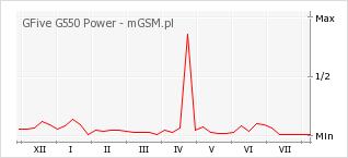 Wykres zmian popularności telefonu GFive G550 Power