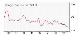 Wykres zmian popularności telefonu Doogee S59 Pro
