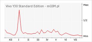 Wykres zmian popularności telefonu Vivo Y30 Standard Edition
