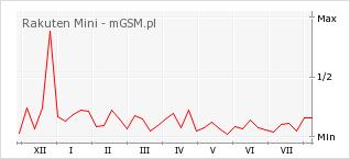 Wykres zmian popularności telefonu Rakuten Mini