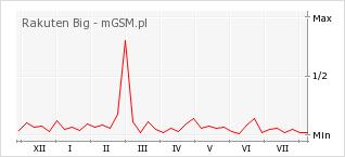 Wykres zmian popularności telefonu Rakuten Big