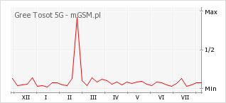 Wykres zmian popularności telefonu Gree Tosot 5G