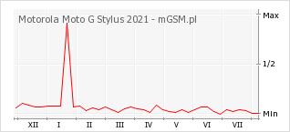 Wykres zmian popularności telefonu Motorola Moto G Stylus 2021