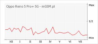 Wykres zmian popularności telefonu Oppo Reno 5 Pro+ 5G