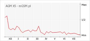 Wykres zmian popularności telefonu AGM X5