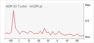 Wykres zmian popularności telefonu AGM X3 Turbo