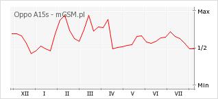 Wykres zmian popularności telefonu Oppo A15s
