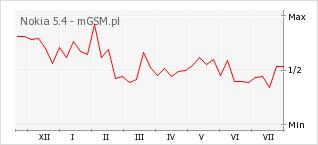 Wykres zmian popularności telefonu Nokia 5.4