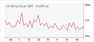 Wykres zmian popularności telefonu LG Wing Dual SIM