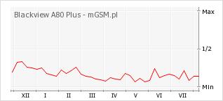 Wykres zmian popularności telefonu Blackview A80 Plus