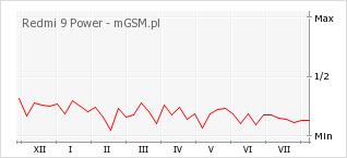 Wykres zmian popularności telefonu Redmi 9 Power