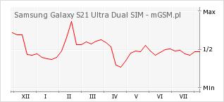 Wykres zmian popularności telefonu Samsung Galaxy S21 Ultra Dual SIM