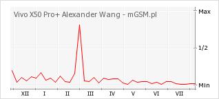 Wykres zmian popularności telefonu Vivo X50 Pro+ Alexander Wang