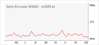 Wykres zmian popularności telefonu Sony Ericsson W660i