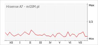 Wykres zmian popularności telefonu Hisense A7
