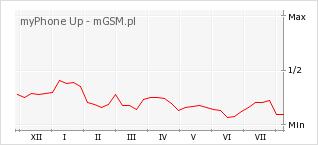 Wykres zmian popularności telefonu myPhone Up