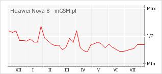 Wykres zmian popularności telefonu Huawei Nova 8