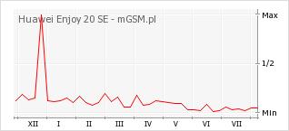 Wykres zmian popularności telefonu Huawei Enjoy 20 SE