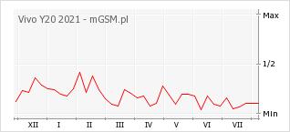 Wykres zmian popularności telefonu Vivo Y20 2021