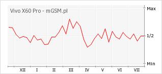 Wykres zmian popularności telefonu Vivo X60 Pro