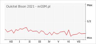 Wykres zmian popularności telefonu Oukitel Bison 2021