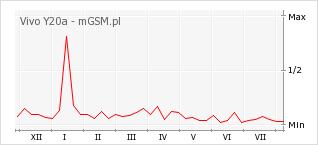 Wykres zmian popularności telefonu Vivo Y20a