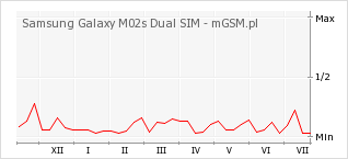 Wykres zmian popularności telefonu Samsung Galaxy M02s Dual SIM