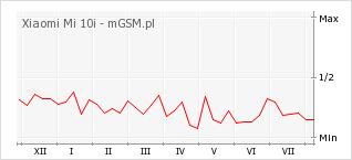 Wykres zmian popularności telefonu Xiaomi Mi 10i