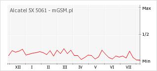 Wykres zmian popularności telefonu Alcatel 5X 5061