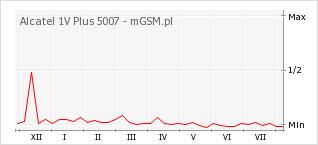 Wykres zmian popularności telefonu Alcatel 1V Plus 5007
