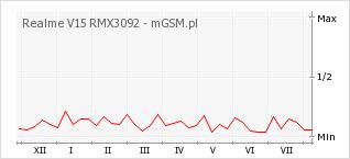 Wykres zmian popularności telefonu Realme V15 RMX3092