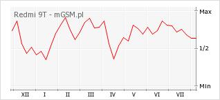 Wykres zmian popularności telefonu Redmi 9T